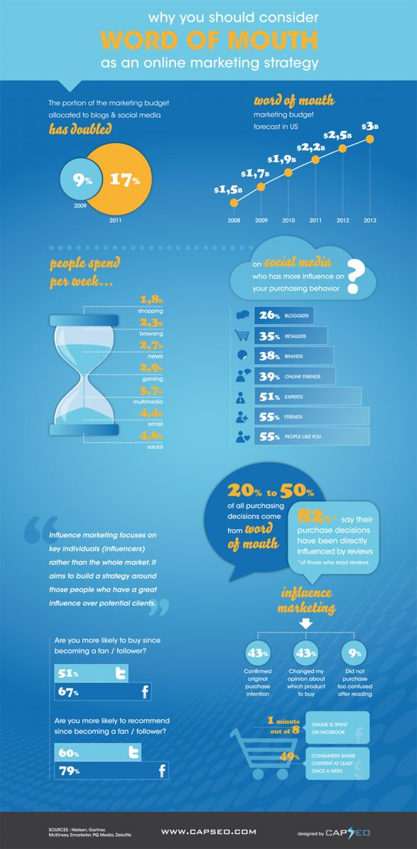 Infographics Word of Mouth & Influence Marketing