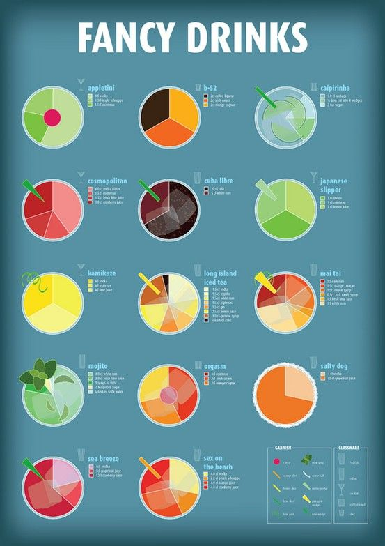 Drinks Infographic