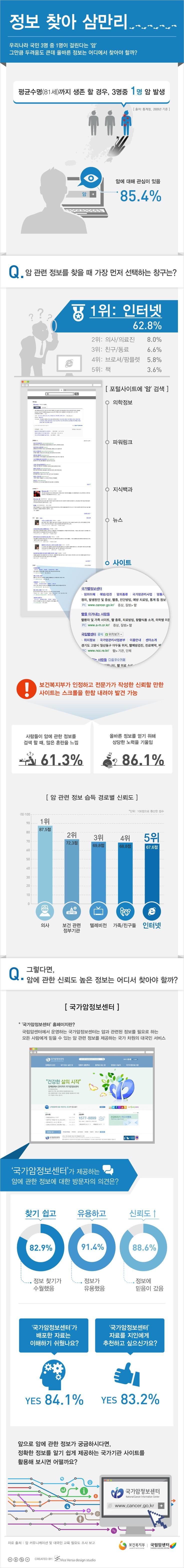 [Infographic] 암 관련 정보 습득과정에 관한 인포그래픽
