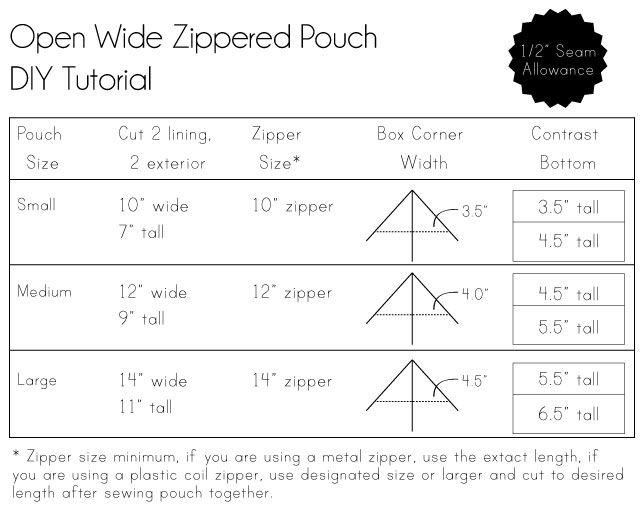 Noodlehead: open wide zippered pouch tutorial size chart: Crafts Ideas, Tutorials Size, Zippers Pull, Wide Zippers, Size Charts, Diy Tutorial, Zippers Pouch Tutorials, Open Wide, Sewing Bags