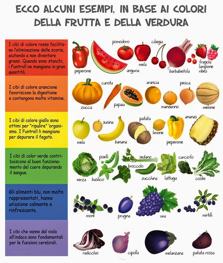 78 migliori idee su benefici della frutta su pinterest for Frutta con la o iniziale