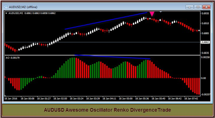 boutique trading strategies: Awesome Oscillator Renko Divergence Trade from August 17, 2015