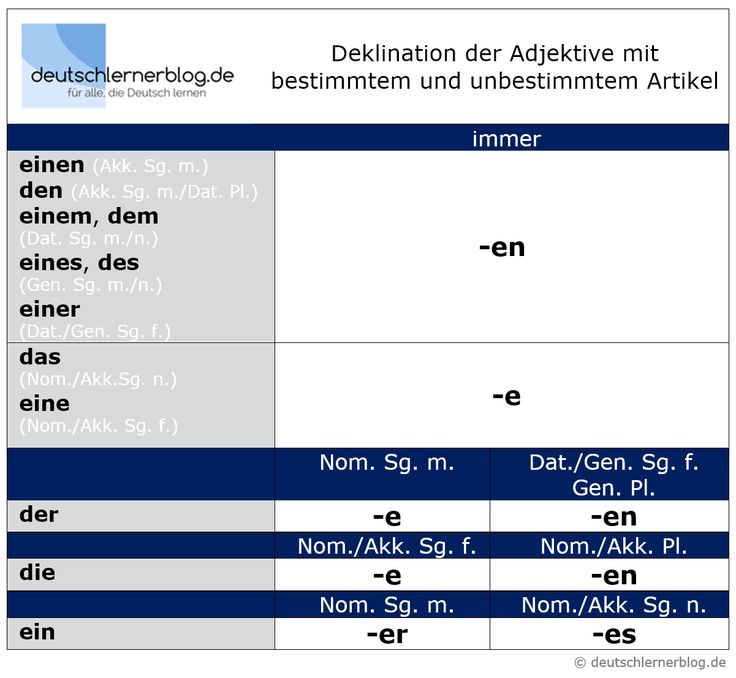 Adjektivdeklination Deutsch A1-A2: Erklärungen, Tabellen, Beispiele und Übungen | deutschlernerblog – für alle, die Deutsch lernen