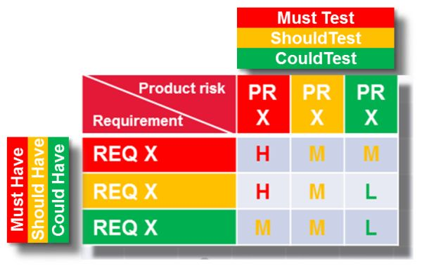 The Resurrection of Product Risk Analysis    wwwtykans - product risk assessment