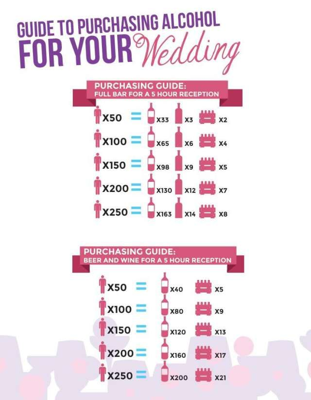 Printable Alcohol Guide For Weddings Wedding Wedding Day And Wedding Planning