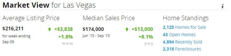 Snapshot of the Las Vegas housing market for September 2015.   DaLea Ellis, Realtor Team Ellis Realty Keller Williams the Marketplace 702-232-6268 cell  Las Vegas - Henderson - Southern Nevada