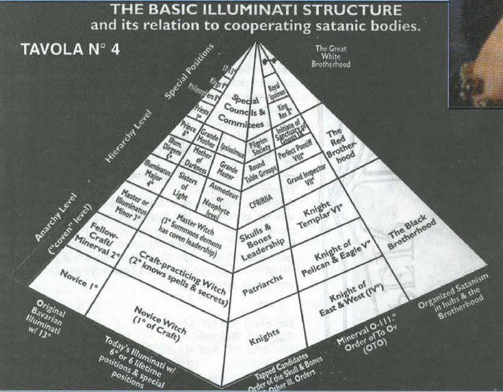 Illuminati_pyramid_structure