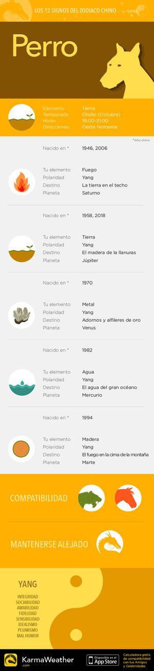 Horóscopo 12 signos del zodiaco chino: Perro