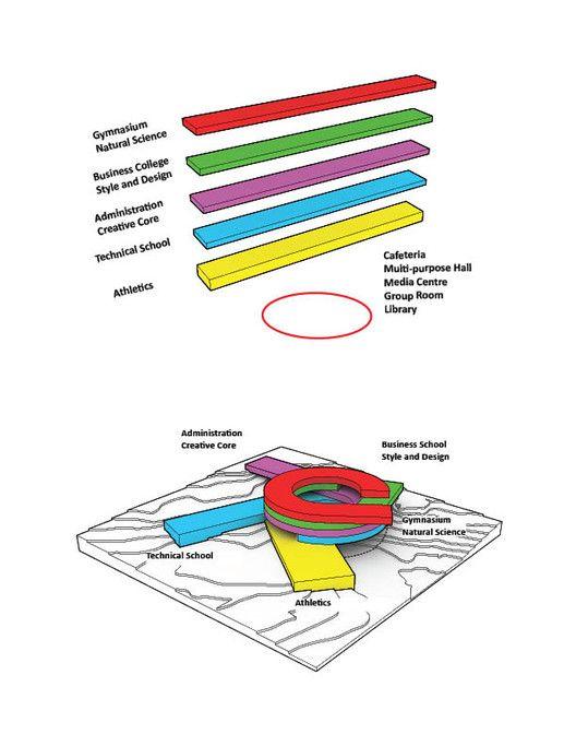 BIG inicia a construção de Centro Educacional nas Ilhas Faroe,Functions Diagram © BIG