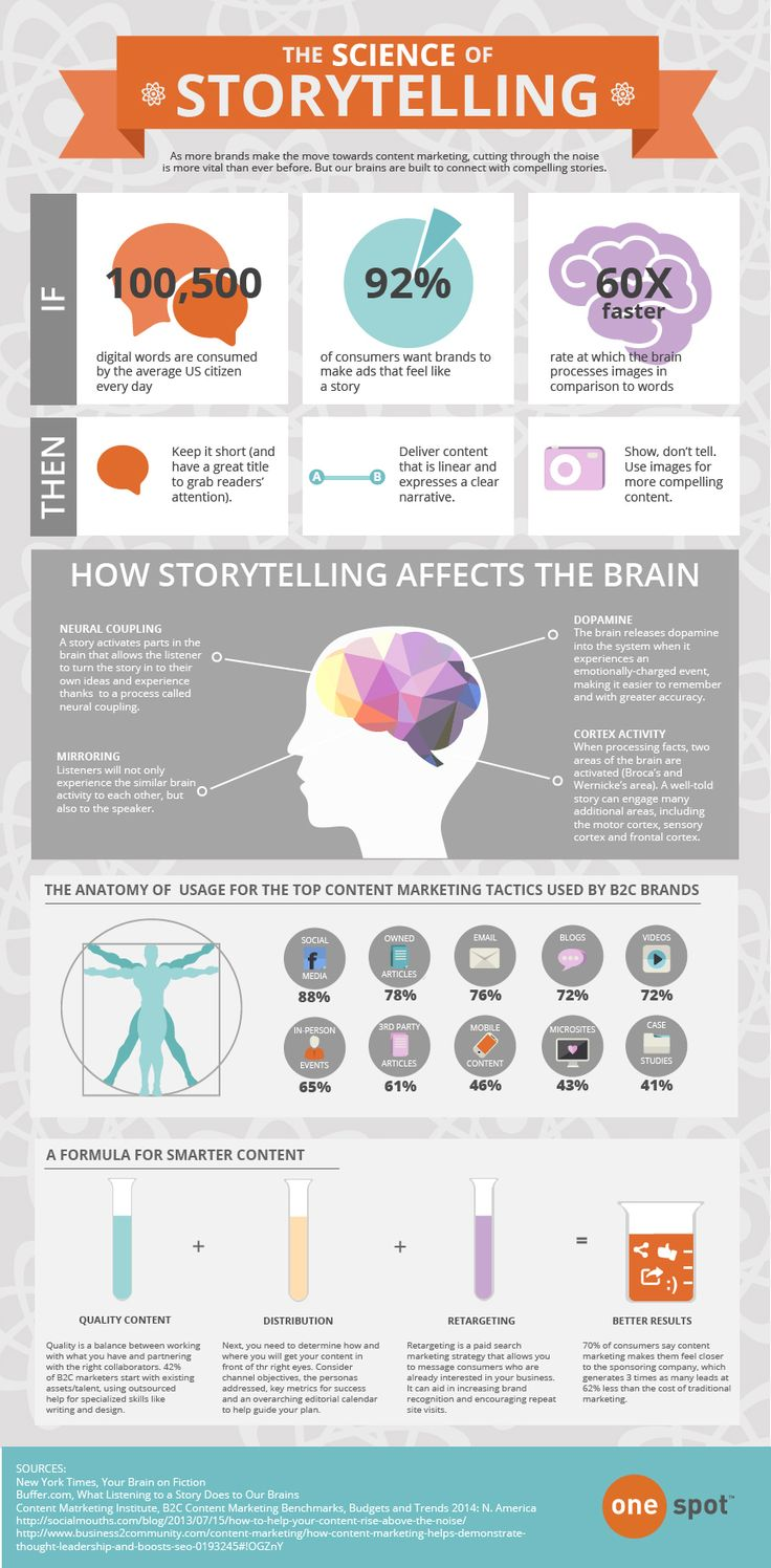 The Science of Storytelling Infographic: In the The Science of Storytelling Infographic you will find invaluable information concerning storytelling.  L'infografica illustra importanti aspetti dello storytelling: 1.consigli per realizzare storie brevi, chiare e illustrate con imamgini; 2. come lo storytelling influenza l'attività cerebrale; 3. Uso dello S. per il content marketing; 4. Formule per realizzare contenuti efficaci e smart