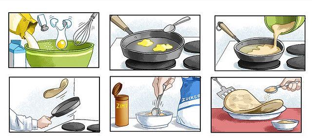 Vorgangsbeschreibung: Pfannkuchen machen