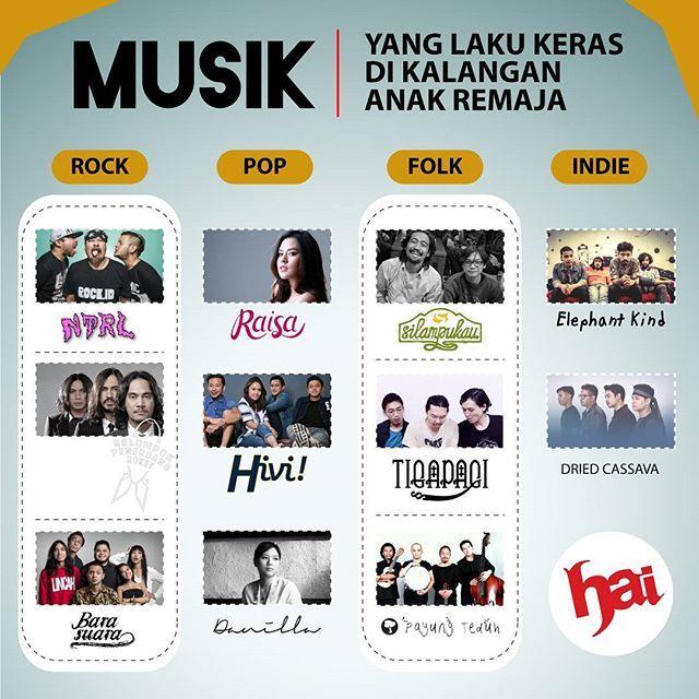 Guys, beberapa waktu yang lalu HAI mengadakan polling untuk tau siapa musisi yang paling digemari oleh anak-anak SMA. Nah, berikut hasilnya.  Gimana, setuju, guys? Atau lo punya pendapat sendiri? Sampaikan di kolom komentar ya, guys... Desain: @erickocandra  #infographic #infografis #music #musik #musisi #indonesia #raisa #ntrl #kelompokpenerbangroket #barasuara #hivi #danila #silampukau #tigapagi #payungteduh #driedcassava #elephantkind #hai #haimagazine #majalahhai #youthexploration…