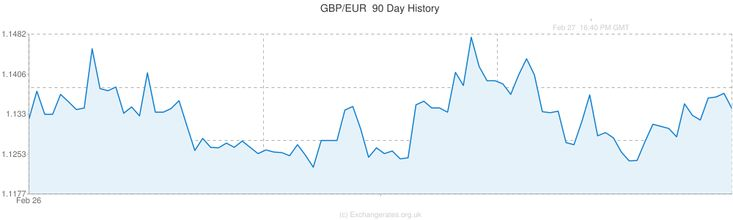 Live Gbp Eur Exchange Rate