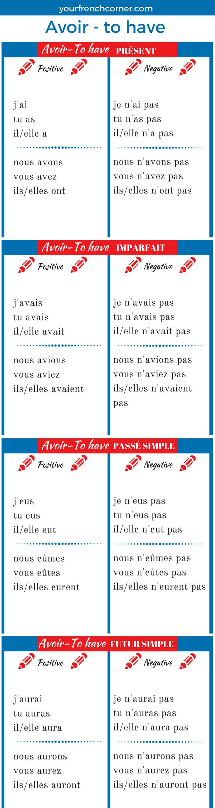 How To Conjugate French Verbs ( Avoir-to have) #fle #fsl #learningfrench
