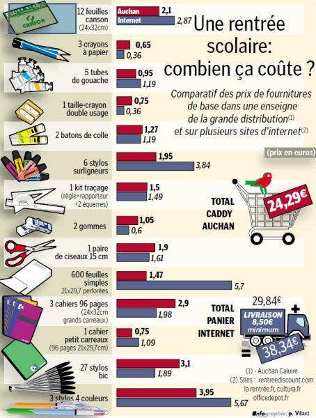 Infographie Le Progrès- la rentrée