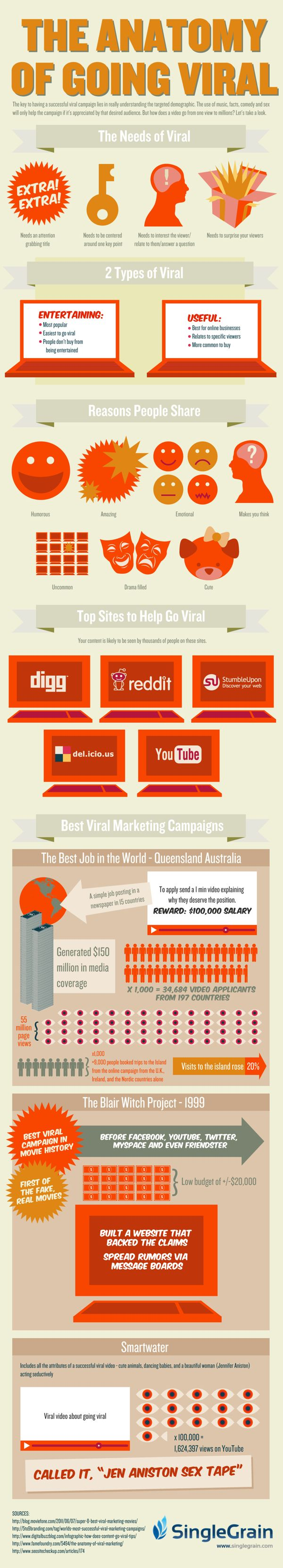 """The Anatomy of Going Viral (Infographic)"" Original Source: http://www.singlegrain.com/blog/the-anatomy-of-going-viral-infographic/"