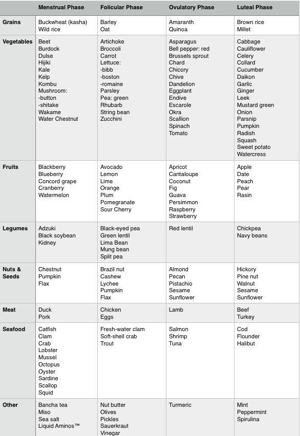 Food recommendation chart modified from Flo Living: https://www.floliving.com