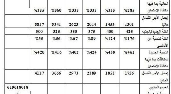 جدول المرتبات بعد الحد الادنى للاجور 2014  http://www.mesronline.com/salary-scale-after-the-minimum-wage-in-2014/