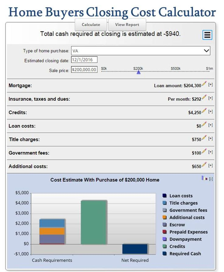 Use this Home Buyers Closing Cost Calculator to help estimate the total cost to purchase a home. Closing Cost Calculator for Home Buyers, buying a house with Cash, Conventional Financing, FHA Loan, or a VA Home Loan.