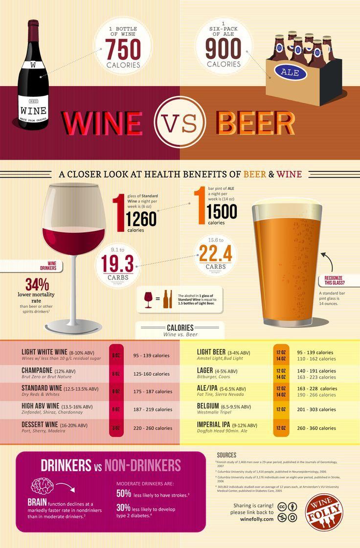 Calories in Wine vs Beer #Infographic #wine #caloriesinwine #wineeducation #winefacts