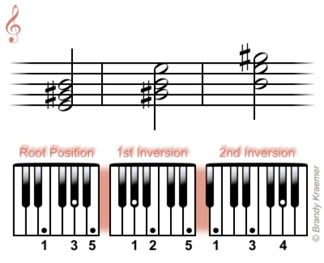 Best Piano Things Images On   Music Theory Piano And