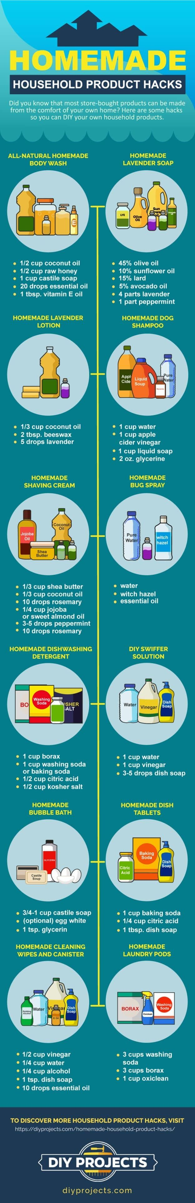 Go ahead and save your pocket from buying those expensive household products. You'll definitely eliminate a bunch of unwanted chemicals from your daily life with these homemade household product hacks. The best part is, you will learn to make everyday items like shaving cream, mouthwash, lip scrub, laundry detergent, makeup brush cleaner, and even insecticide.