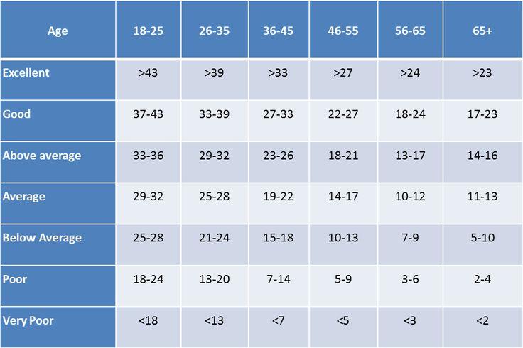 Similiar Sit And Reach Flexibility Chart Keywords