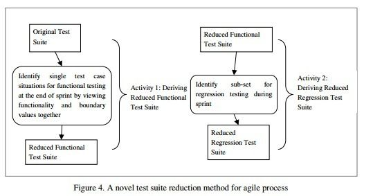 International Journal of Software Engineering & Applications (IJSEA)     ISSN : 0975 - 9018 ( Online ); 0976-2221 ( Print )     http://www.airccse.org/journal/ijsea/ijsea.html    A NOVEL METHOD FOR REDUCING TESTING TIME IN SCRUM AGILE PROCESS      Dr. Kiran Kumar Jogu1 , Dr. K. Narendar Reddy2     1 IBM India Software Lab, Hyderabad, India   2CVR College of Engineering, Dept. of CSE, Hyderabad, India     ABSTRACT     Recently, the software development in the industry is moving towards agile…