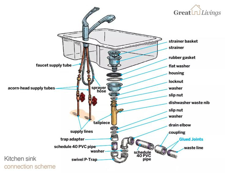 How to install or replace a kitchen sink in 2020 kitchen