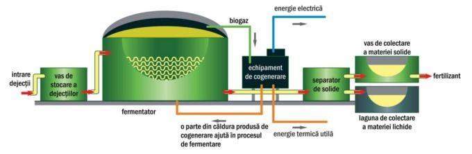 Instalaţie de biogaz, în oraşul Seini, jud. Maramureş