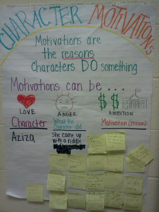 Anchor chart used for character motivations lesson. After reading story students record on sticky notes what they think motivated the main character's action.