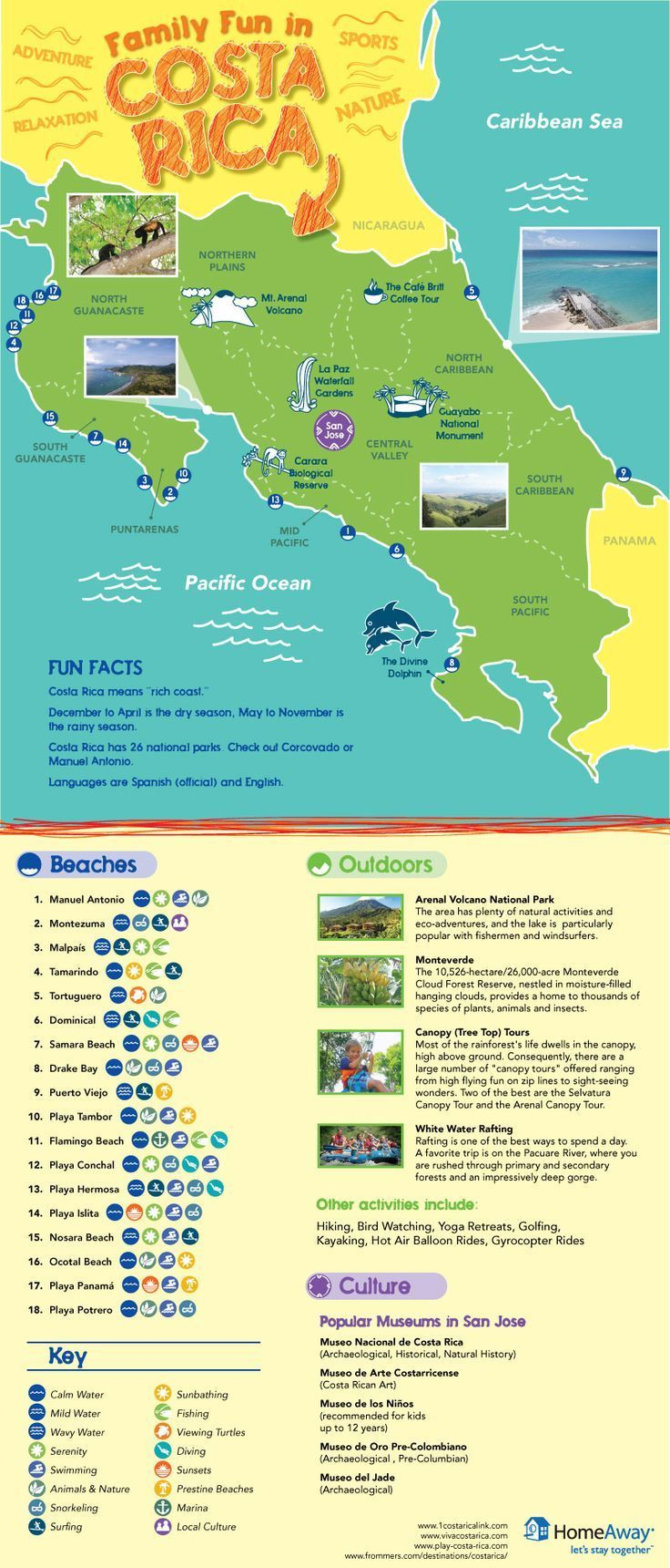 Costa Rica Vacation Map for Family Vacations - an Infographic from HomeAway Travel Ideas