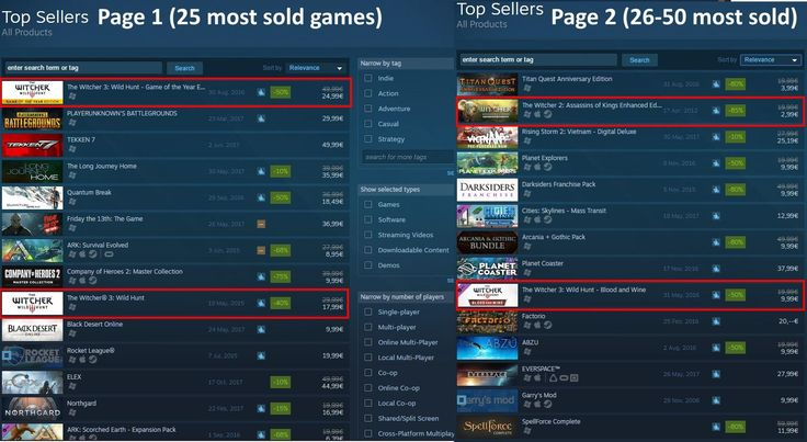 I know the big sale is one reason why but it makes me happy to see TW3 GOTY being #1 sold game and the 6 years old underrated Witcher 2 on #27 #TheWitcher3 #PS4 #WILDHUNT #PS4share #games #gaming #TheWitcher #TheWitcher3WildHunt