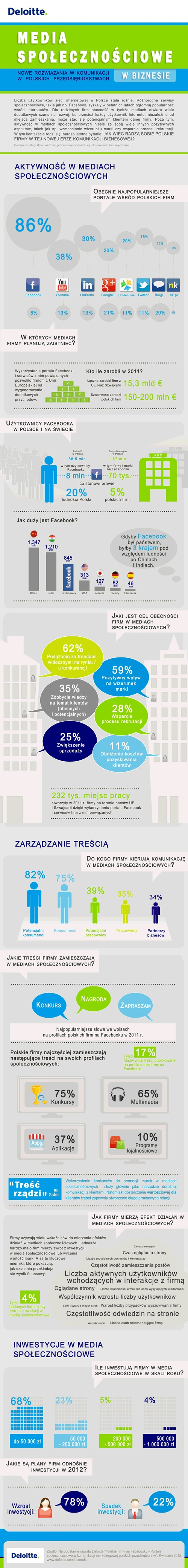 Social media in Poland - business perspective, this infographic was made by me :)