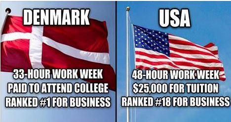 Here are 9 reasons Denmark's socialist economy leaves the US in the dust http://usuncut.com/world/here-are-9-reasons-denmarks-socialist-economy-leaves-the-us-in-the-dust/… #Socialism