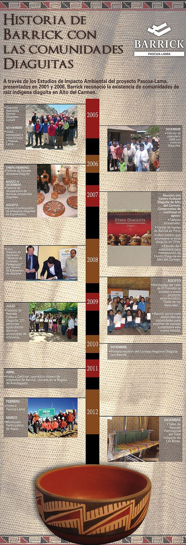 Historia de Barrick con las comunidades diaguitas - Infografía completa en el sitio de Pascua-Lama pascua-lama.com