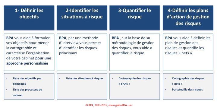Cartographie des risques op rationnels pour cabinets de - Cabinet de courtage en assurance recrute ...