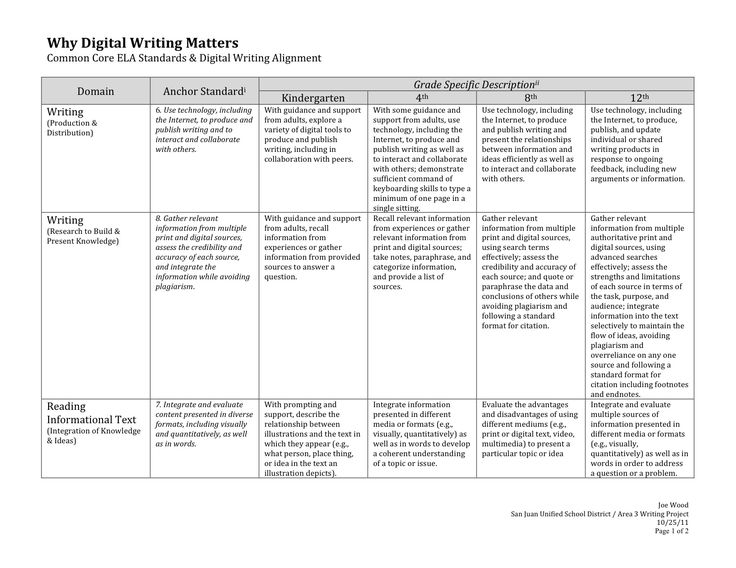 standards based grading rubric for writing Google Search