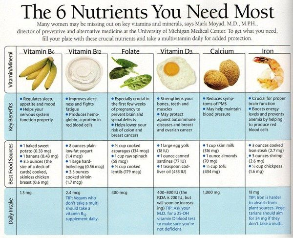 The 6 nutrients you need most.    Information on additional healthy options is available at Health.MyShaklee.Com