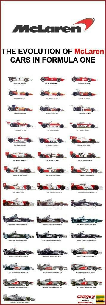 McLaren Cars, F1                                                                                                                                                                                 Mais