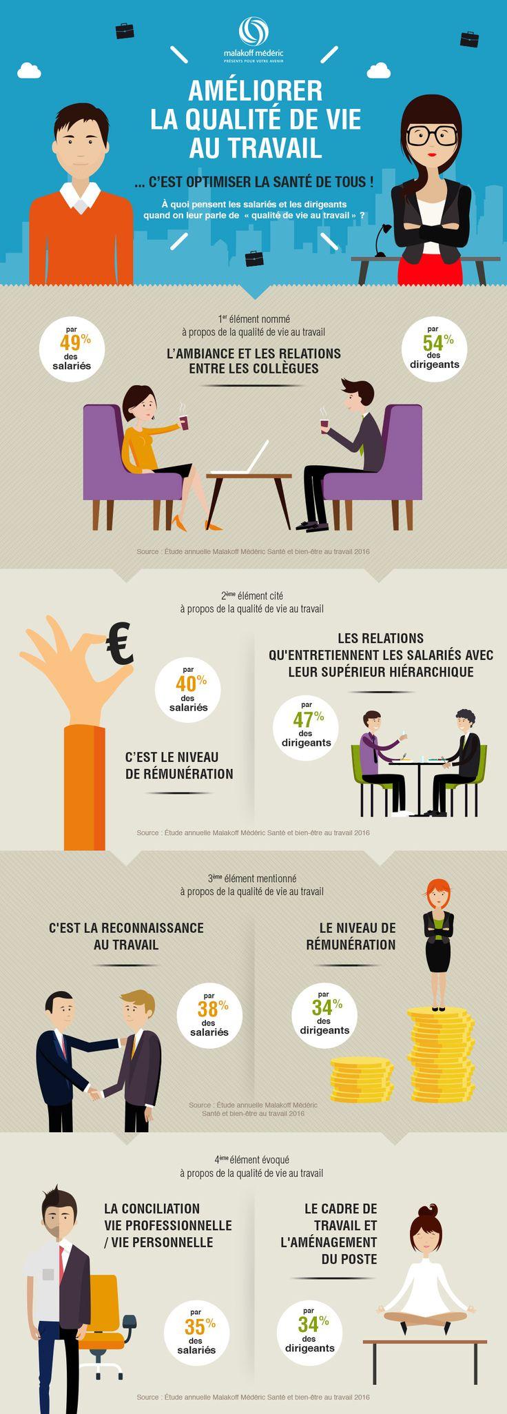 Infographie Malakoff Mederic sur la qualité de vie au travail