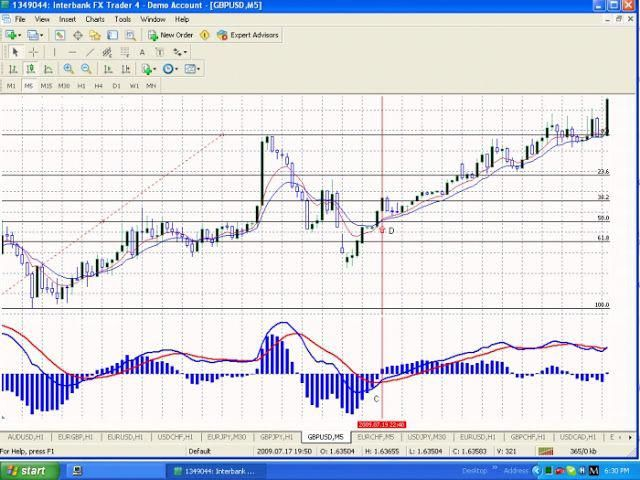 Forex Pattern Trading Constellation Shows The Week Ahead