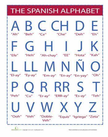 Spanish alphabet pronunciation guide