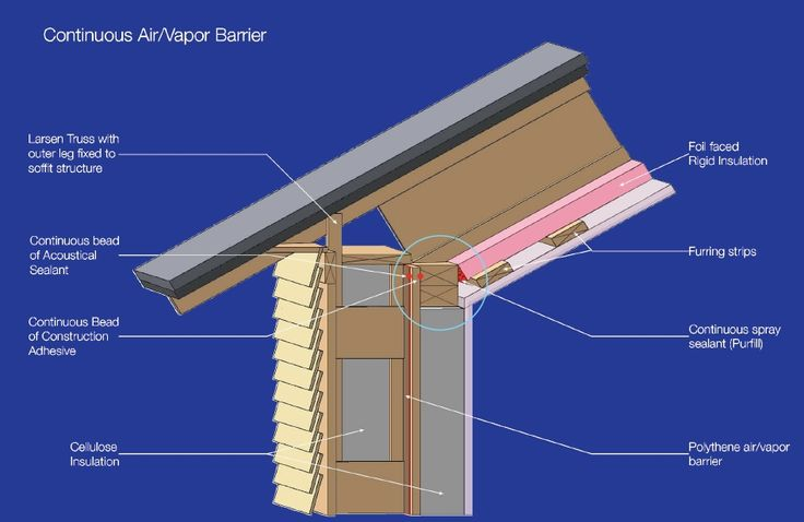 17 best images about on pinterest ontario for Best insulation for new home construction