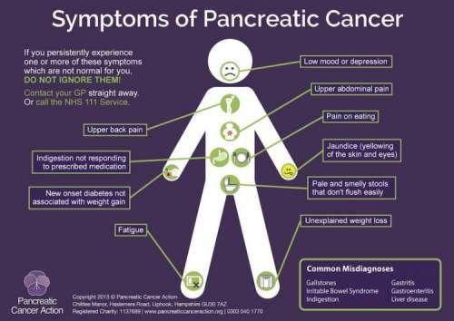 Pancreatic Cancer http://positivemed.com/2014/12/22/pancreatic-cancer/