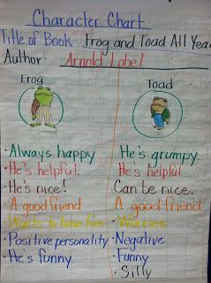Frog and Toad Together Unit Study | Proverbial Homemaker ...