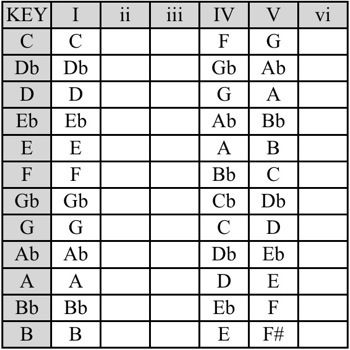 Music Theory for Songwriters - Part 2