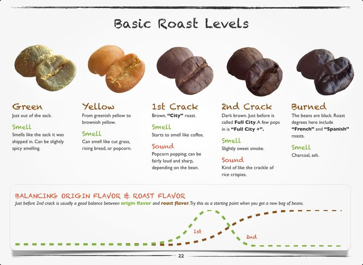 For my fellow coffee geeks that want to roast their own beans.