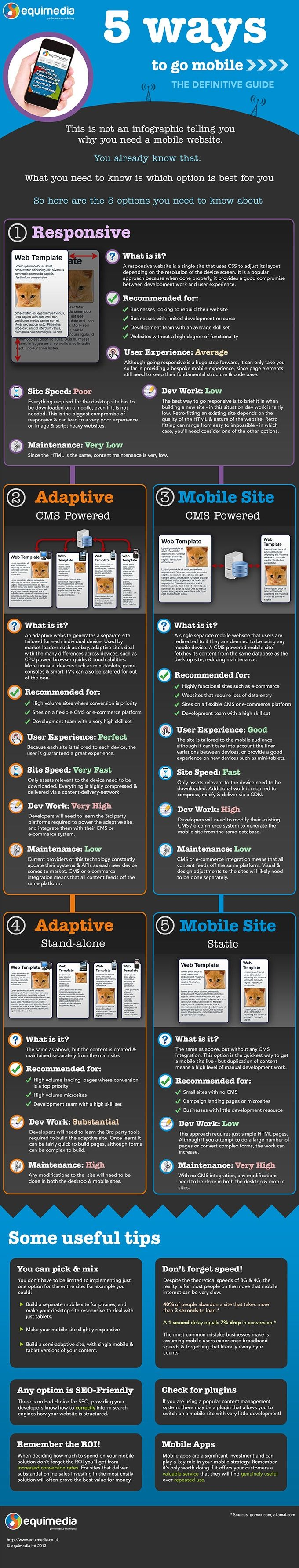 The Definite Guide To Go Mobile  #WebMarketing #infographic