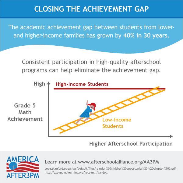 Student achievement gap essay
